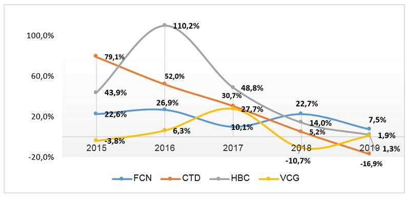 Biểu đồ Tăng trưởng doanh thu của một số đơn vị xây dựng 2015-2019 (Nguồn PSI tổng hợp)